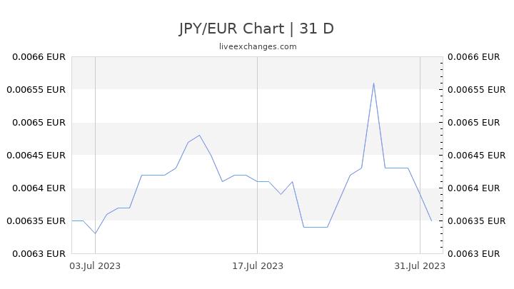 JPY/EUR Chart