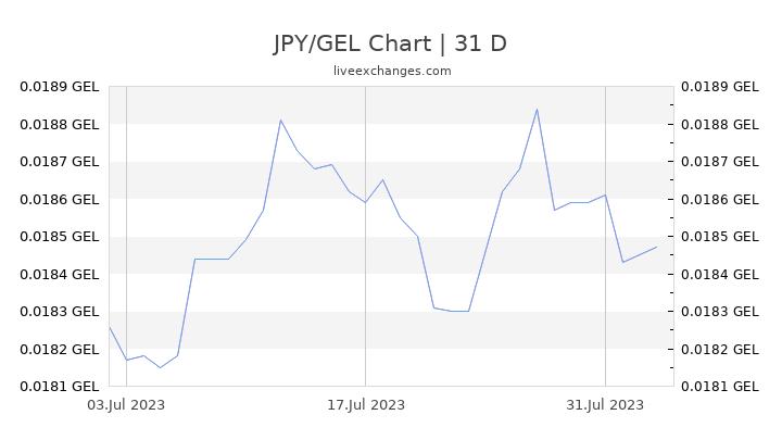 JPY/GEL Chart