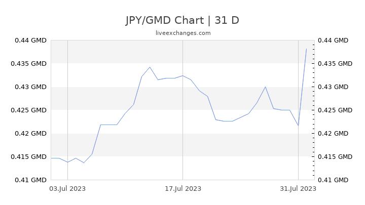 JPY/GMD Chart