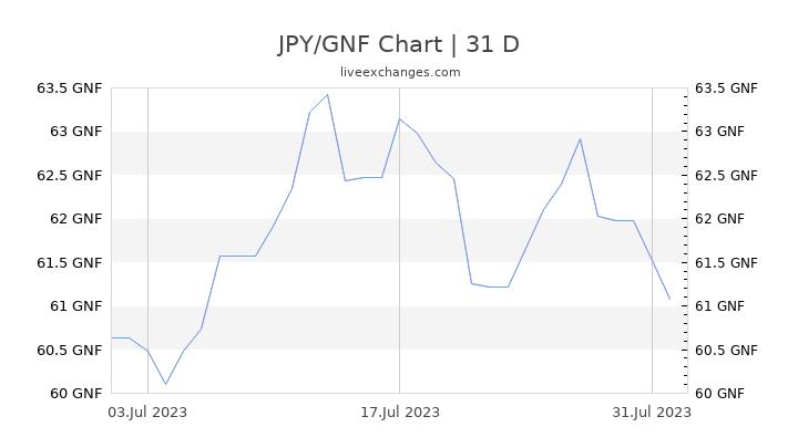 JPY/GNF Chart