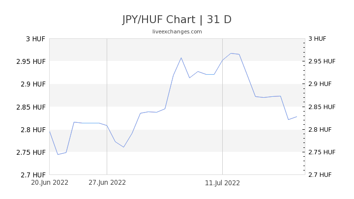 JPY/HUF Chart