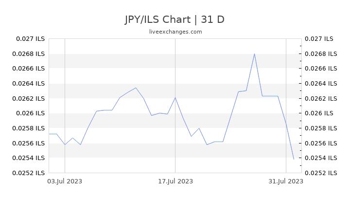 JPY/ILS Chart