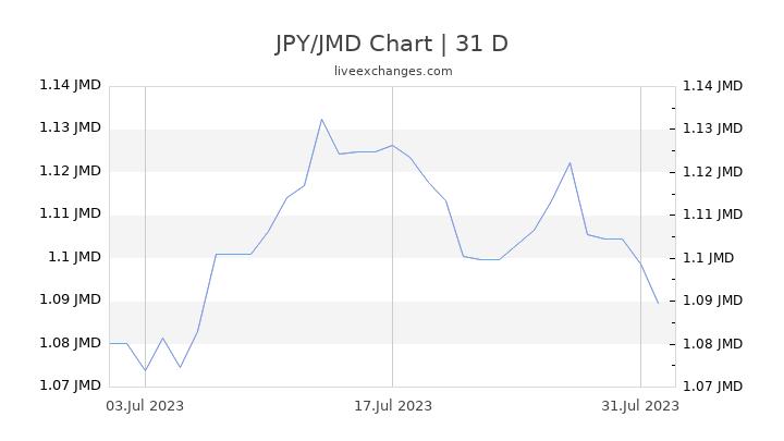 JPY/JMD Chart
