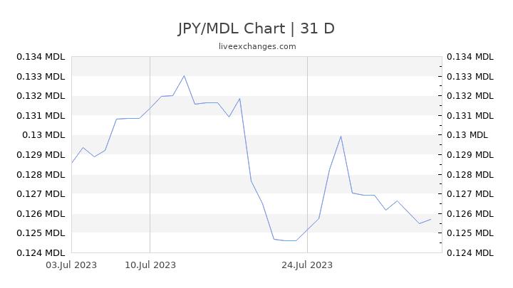 JPY/MDL Chart