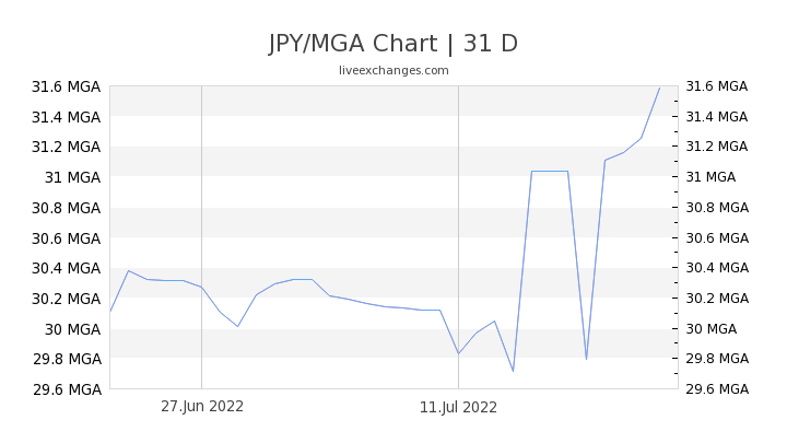 JPY/MGA Chart