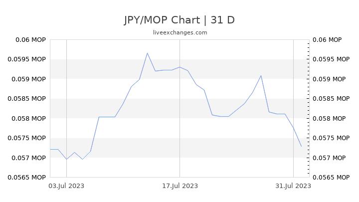 JPY/MOP Chart