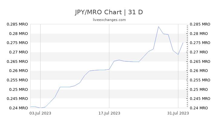 JPY/MRO Chart