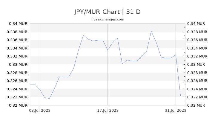 JPY/MUR Chart