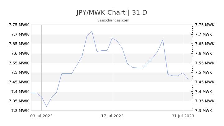 JPY/MWK Chart