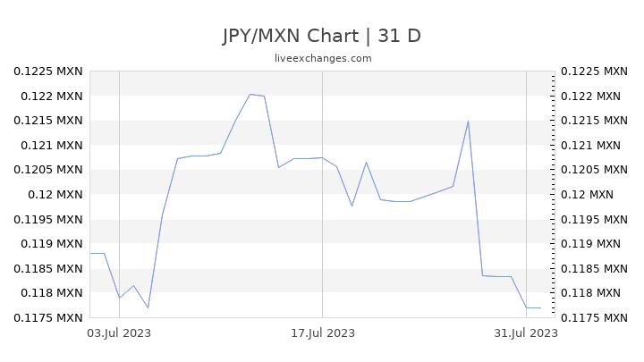 JPY/MXN Chart