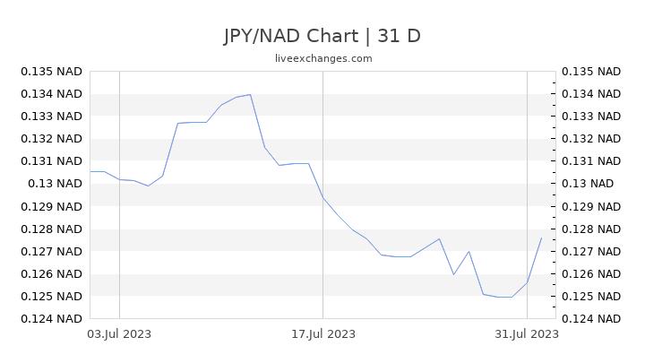 JPY/NAD Chart