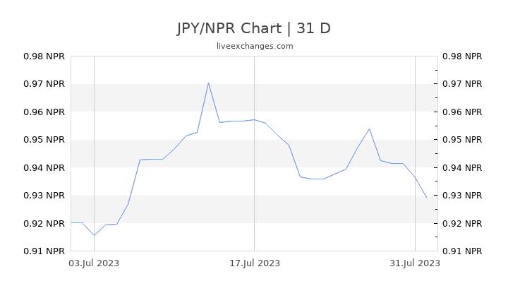 JPY/NPR Chart