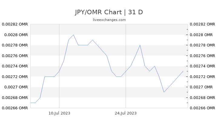 JPY/OMR Chart