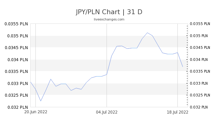 JPY/PLN Chart