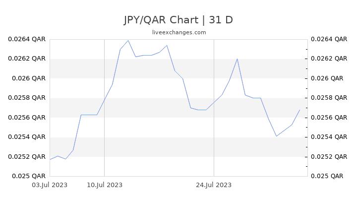 JPY/QAR Chart