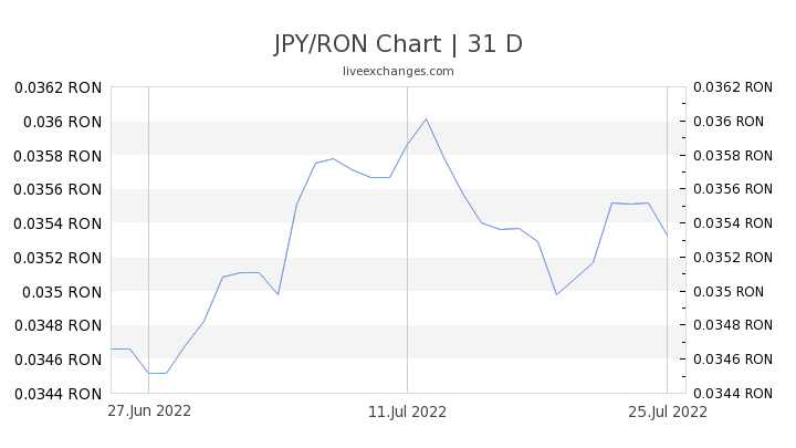 JPY/RON Chart