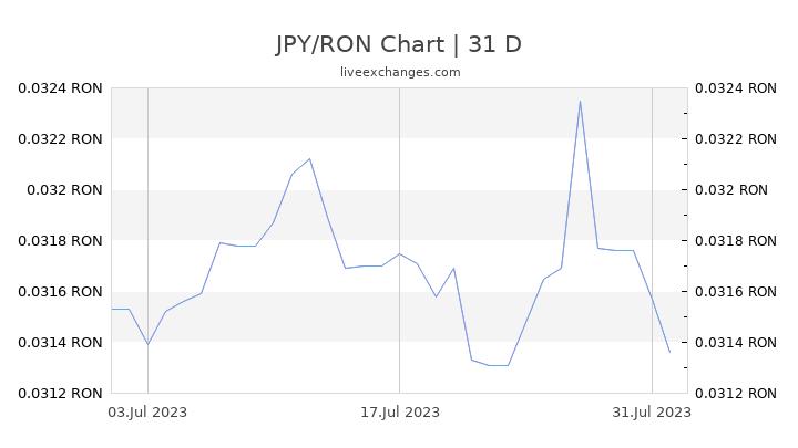 JPY/RON Chart