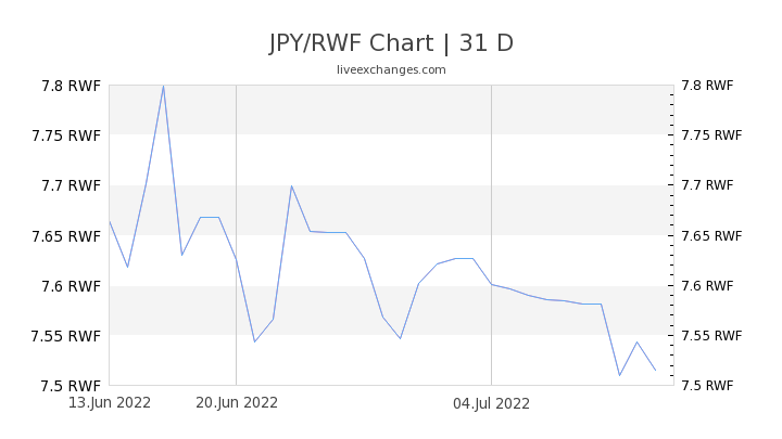 JPY/RWF Chart
