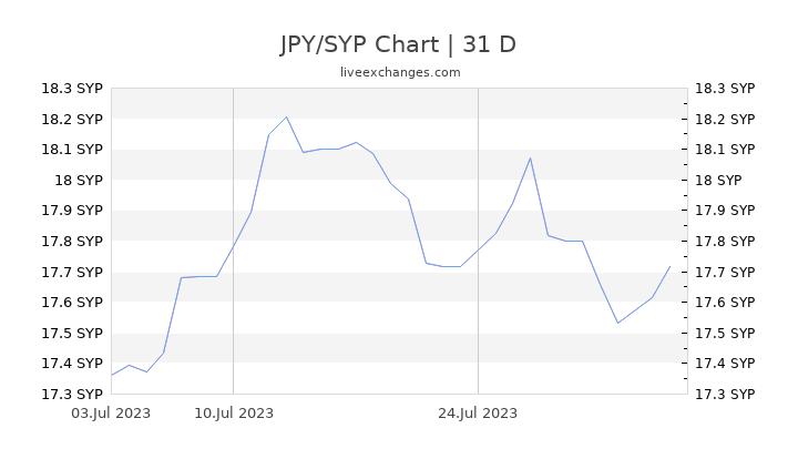 JPY/SYP Chart