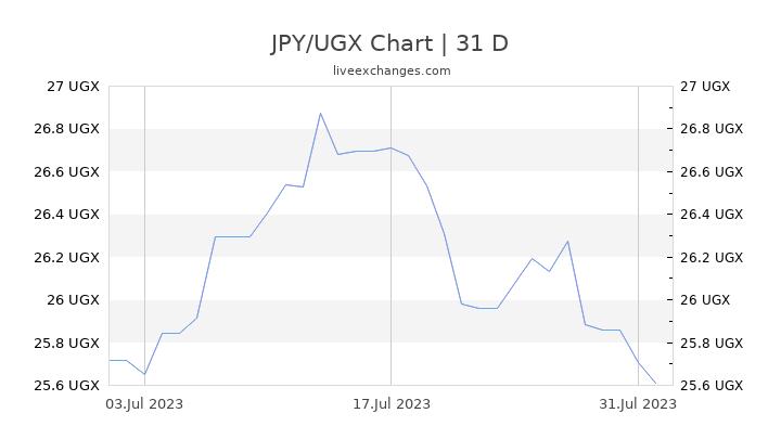 JPY/UGX Chart