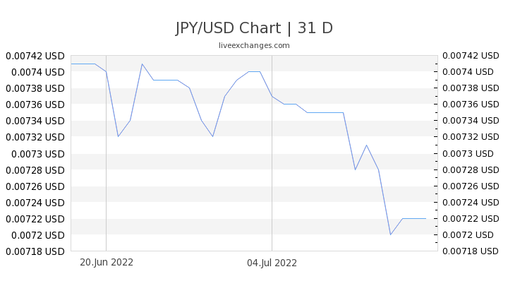 JPY/USD Chart