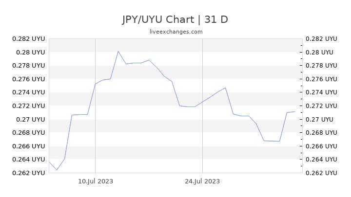 JPY/UYU Chart
