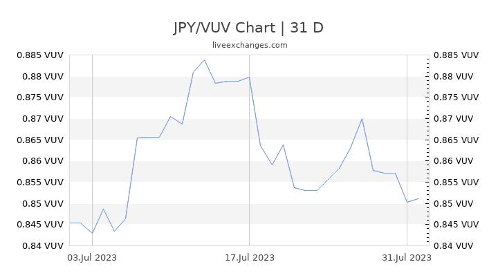 JPY/VUV Chart