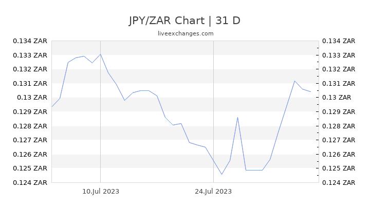 JPY/ZAR Chart