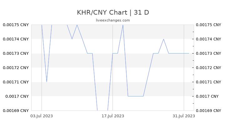 KHR/CNY Chart