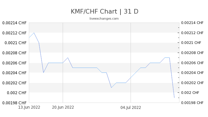 KMF/CHF Chart