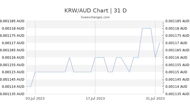 KRW/AUD Chart