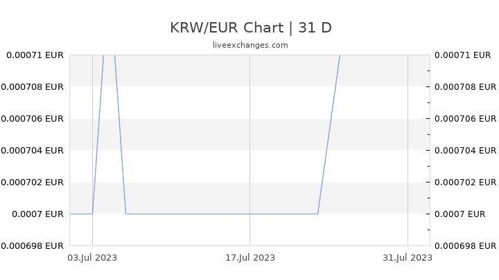 KRW/EUR Chart