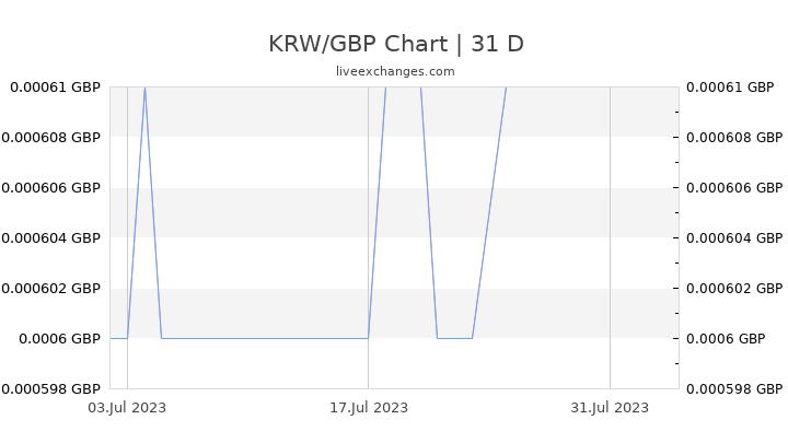 KRW/GBP Chart