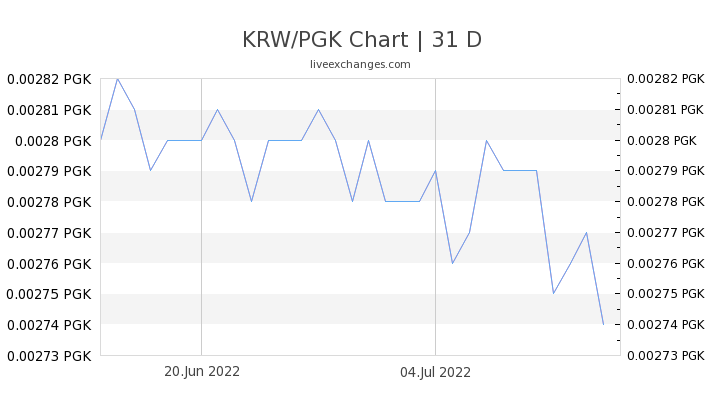KRW/PGK Chart