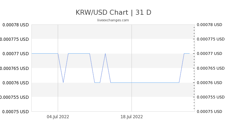 1 Krw To Usd Exchange Rate South Korean Won Us Dollar