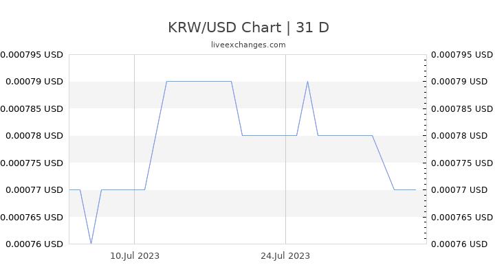 KRW/USD Chart