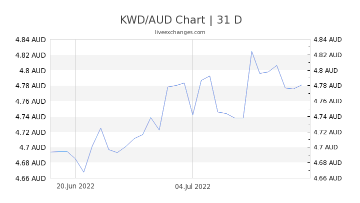 KWD/AUD Chart