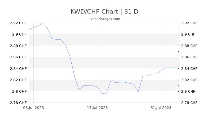 KWD/CHF Chart