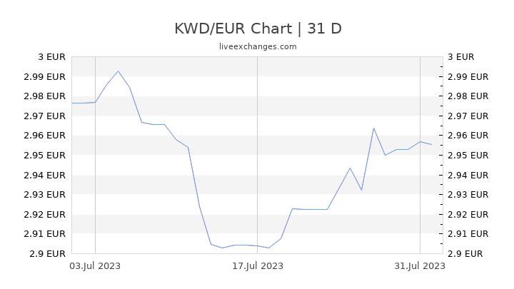 KWD/EUR Chart