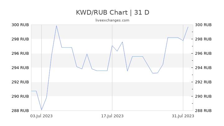 KWD/RUB Chart
