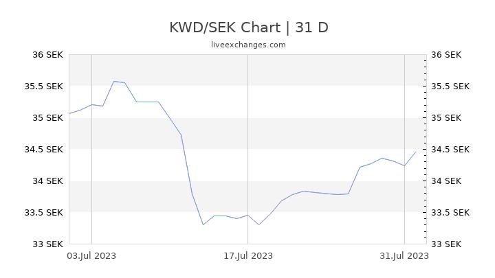 KWD/SEK Chart