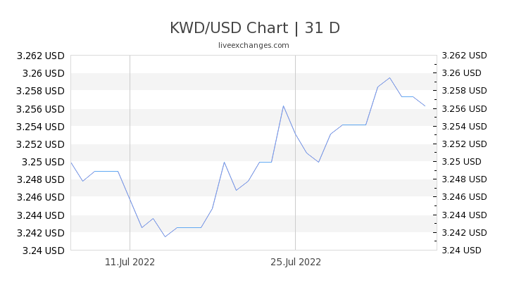 1 Kwd To Usd Exchange Rate Kuwaiti