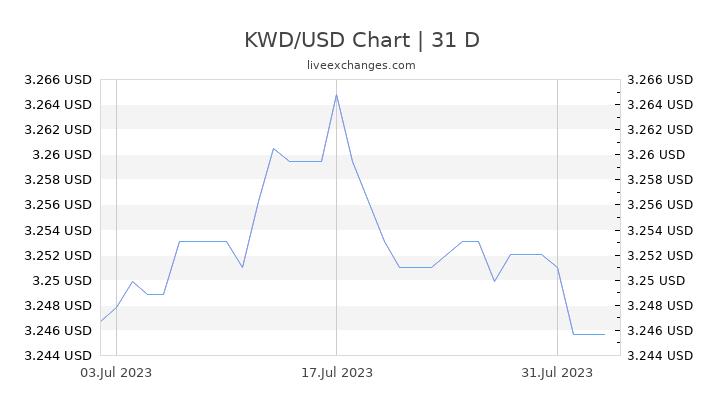 KWD/USD Chart