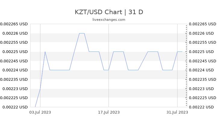 KZT/USD Chart