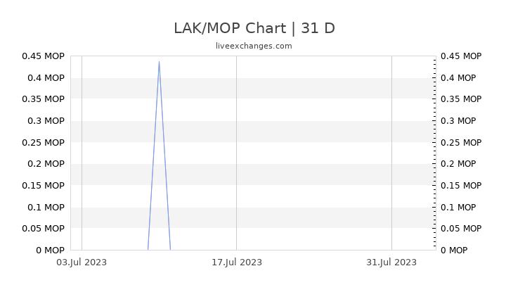 LAK/MOP Chart