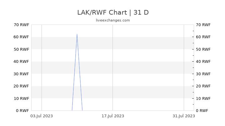 LAK/RWF Chart