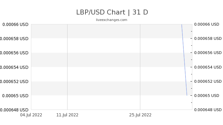 1800 Lbp To Usd Exchange Rate Live 1