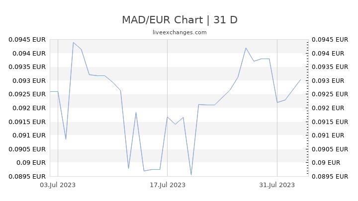 MAD/EUR Chart