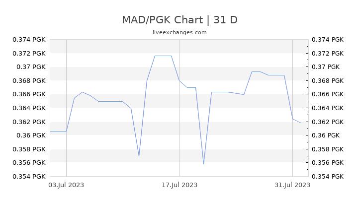 MAD/PGK Chart