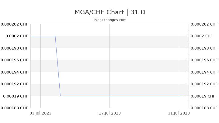 MGA/CHF Chart